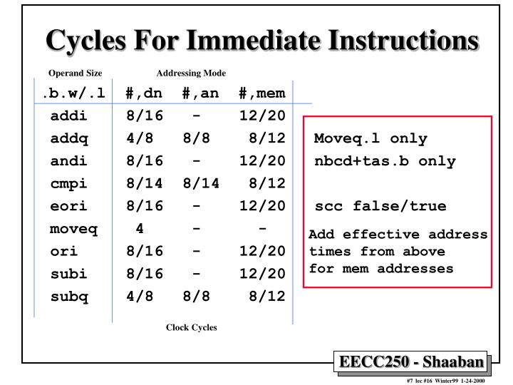 Cycles For Immediate Instructions