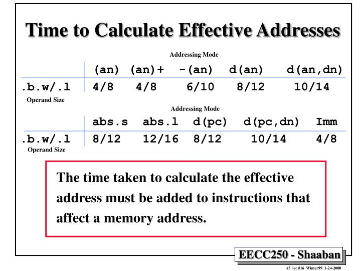 Time to Calculate Effective Addresses