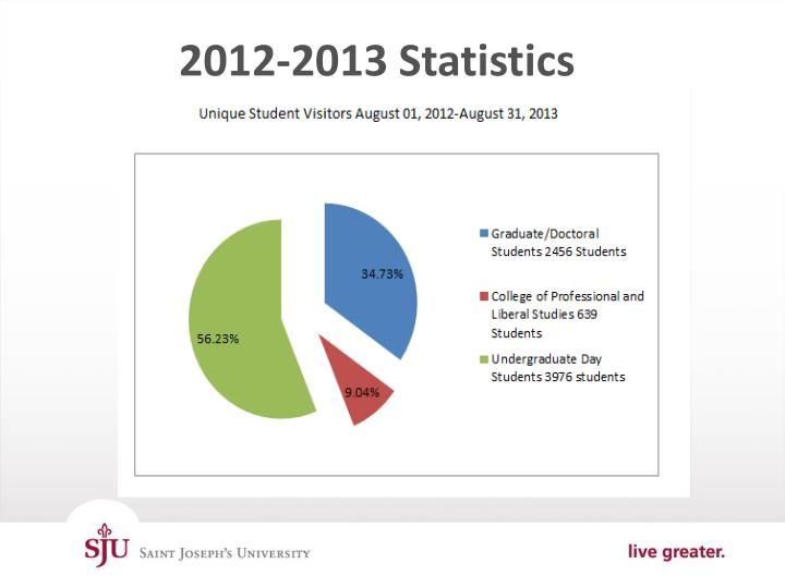 2012-2013 Statistics