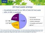 uk food waste arisings