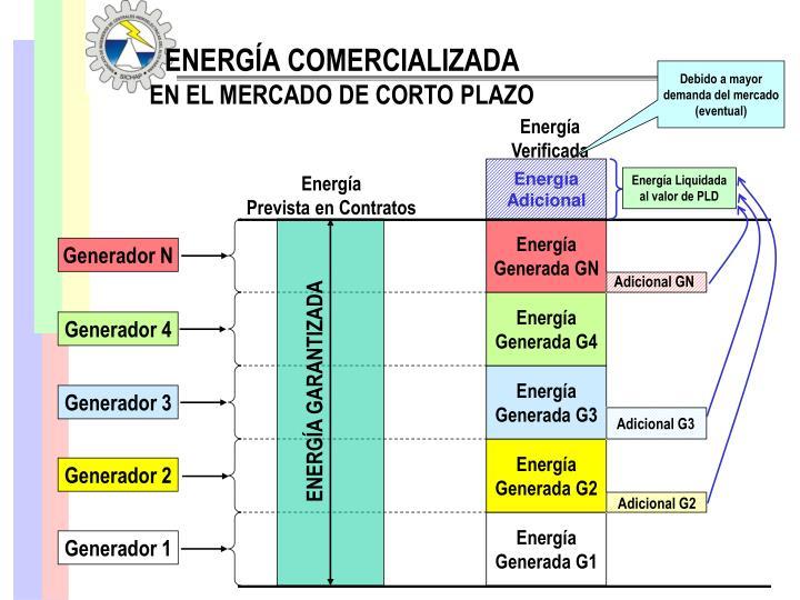 ENERGÍA COMERCIALIZADA