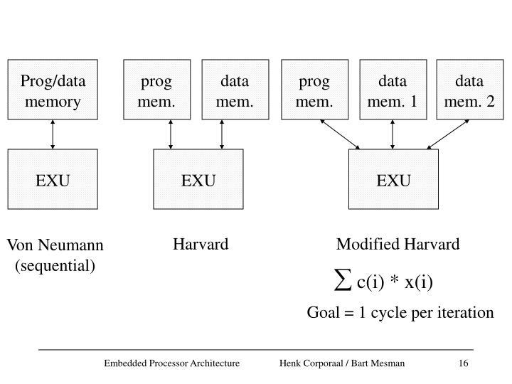 Prog/data
