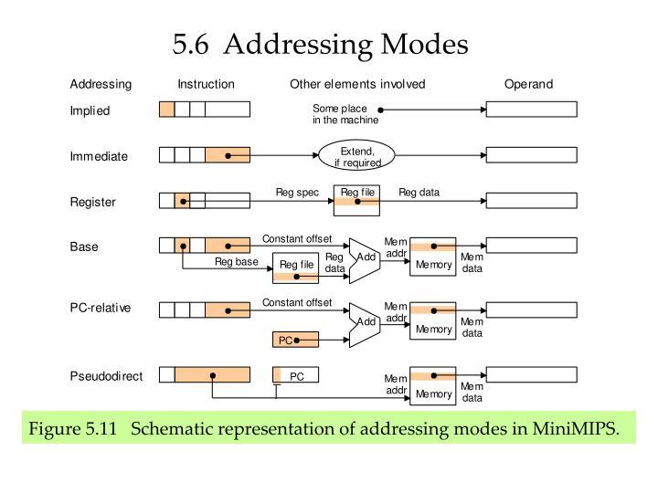 5.6  Addressing Modes