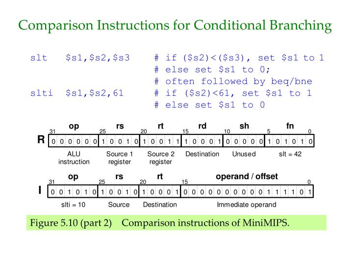 Comparison Instructions for Conditional Branching