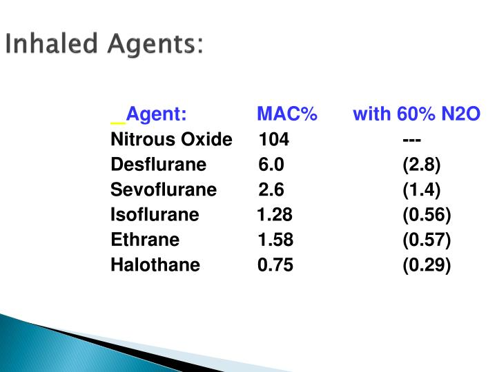 Inhaled agents