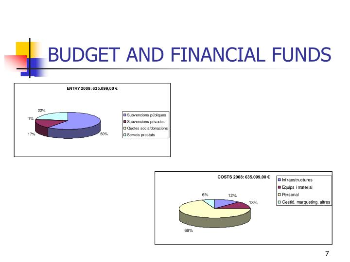 BUDGET AND FINANCIAL FUNDS