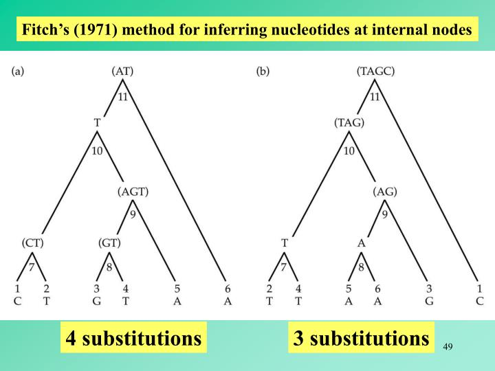 4 substitutions