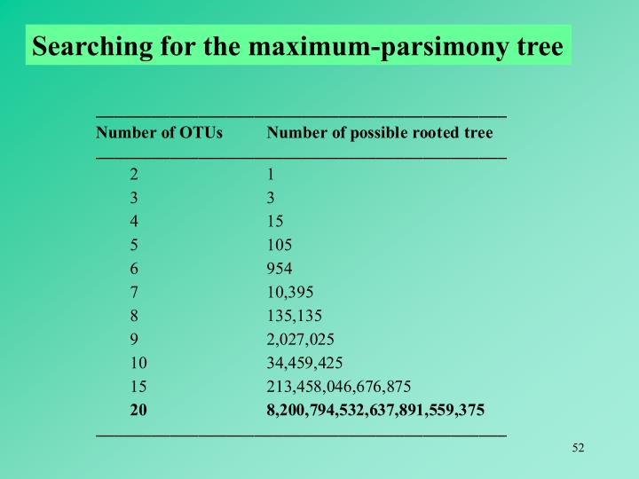 Searching for the maximum-parsimony tree