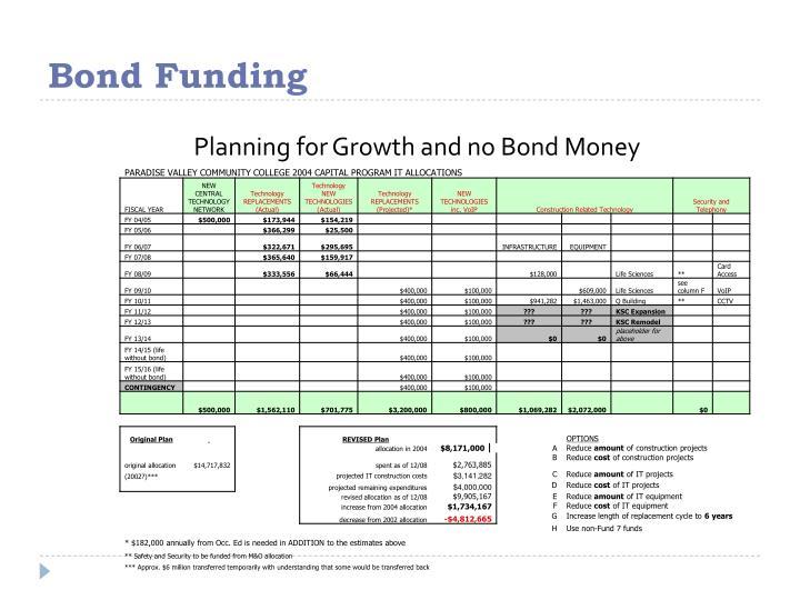 Bond Funding
