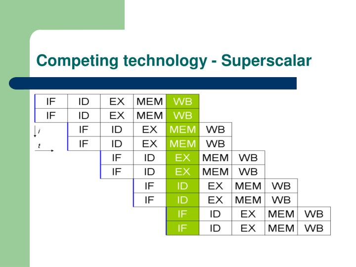 Competing technology - Superscalar