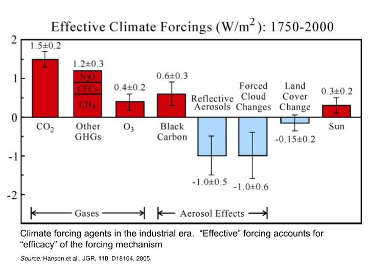 """Climate forcing agents in the industrial era.  """"Effective"""" forcing accounts for """"efficacy"""" of the forcing mechanism"""