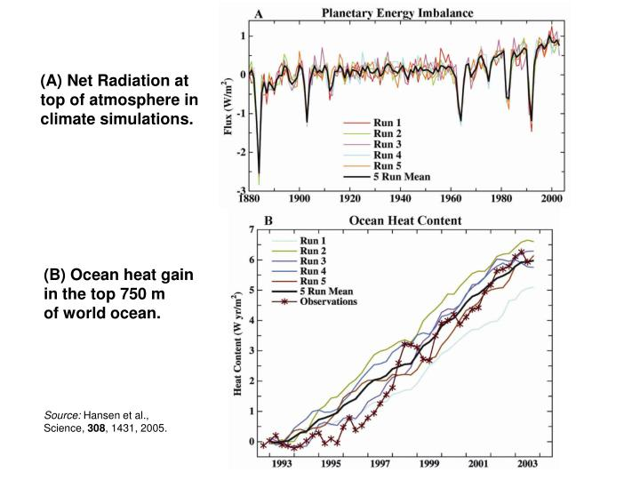(A) Net Radiation at top of atmosphere in climate simulations.