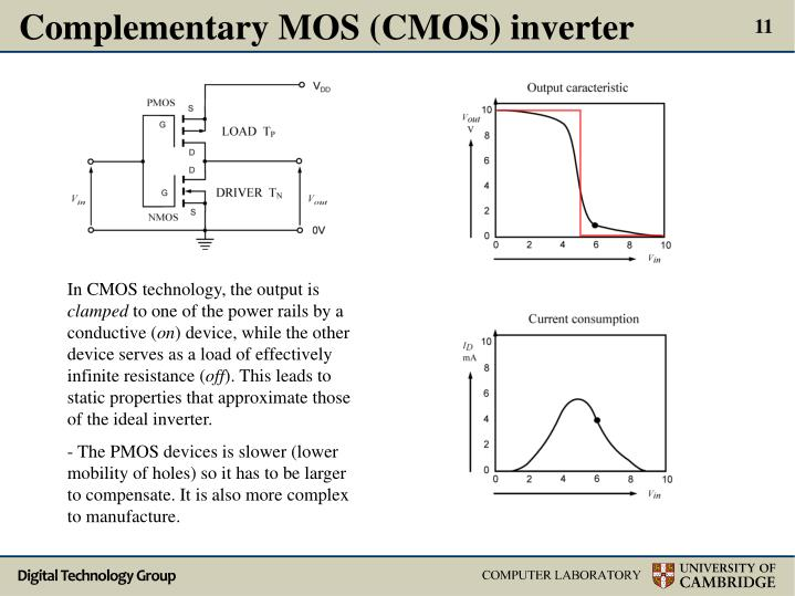 Complementary MOS (CMOS) inverter