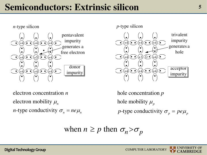 Semiconductors: Extrinsic silicon