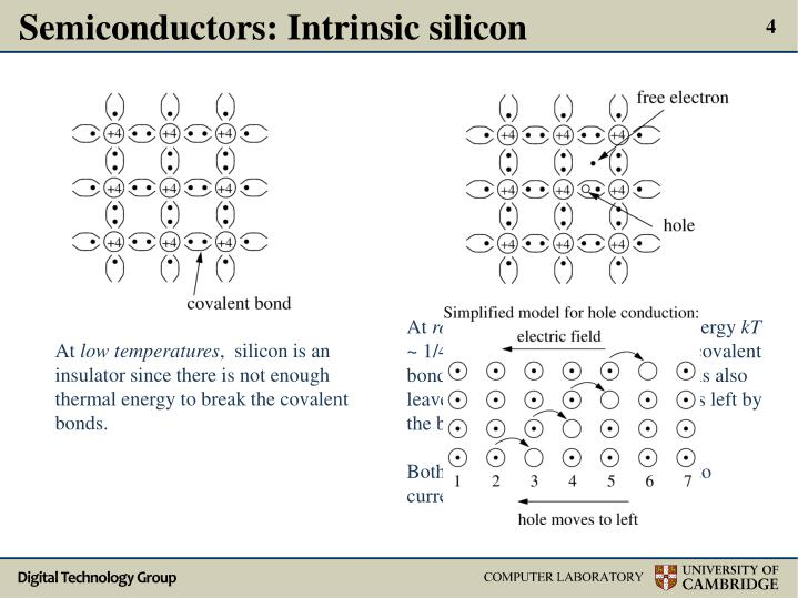 Semiconductors: Intrinsic silicon