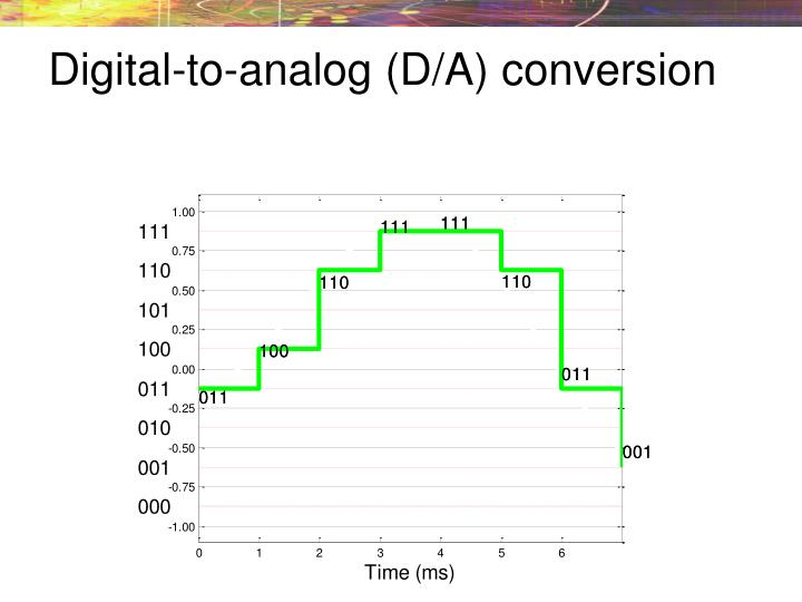 Digital-to-analog (D/A) conversion