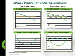 single property example continued