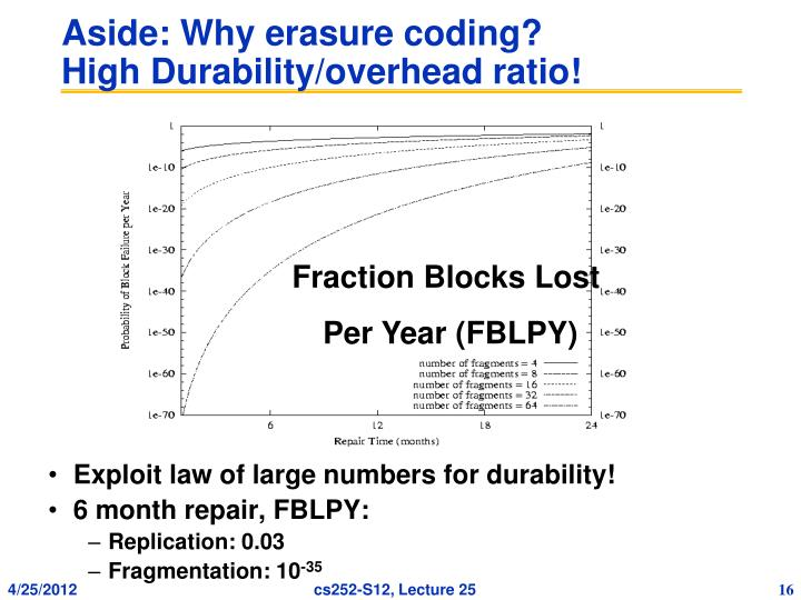 Aside: Why erasure coding?