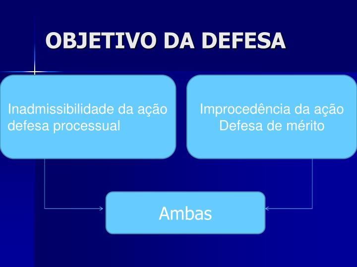 OBJETIVO DA DEFESA