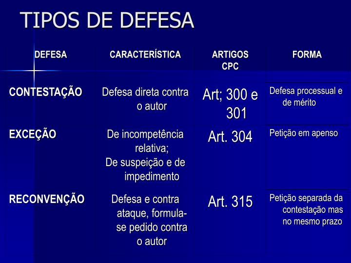 TIPOS DE DEFESA