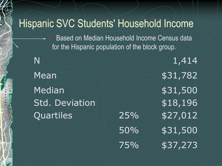 Hispanic SVC Students' Household Income