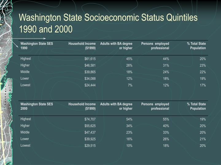 Washington State Socioeconomic Status Quintiles 1990 and 2000