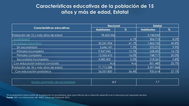Características educativas de la población de 15 años y más de edad, Estatal