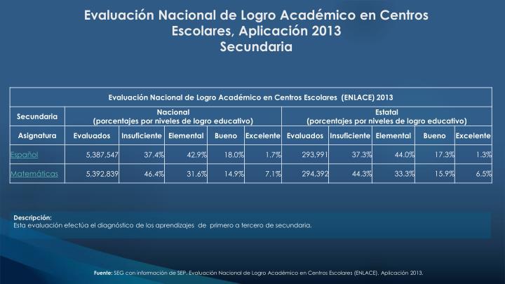 Evaluación Nacional de Logro Académico en Centros Escolares, Aplicación 2013