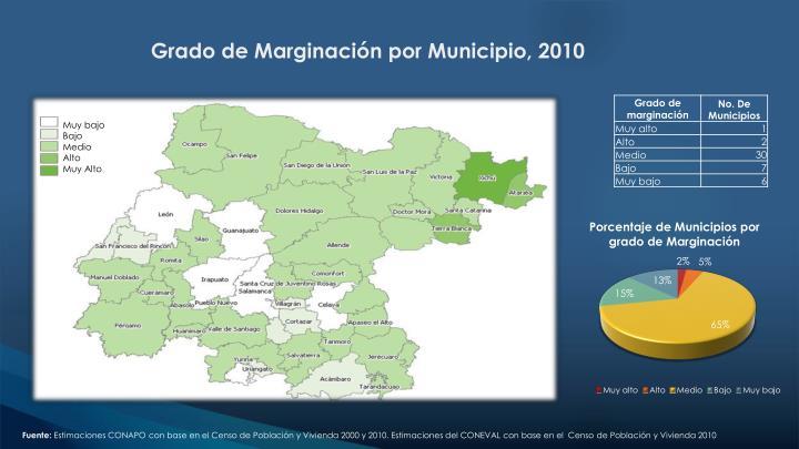 Grado de Marginación por Municipio, 2010