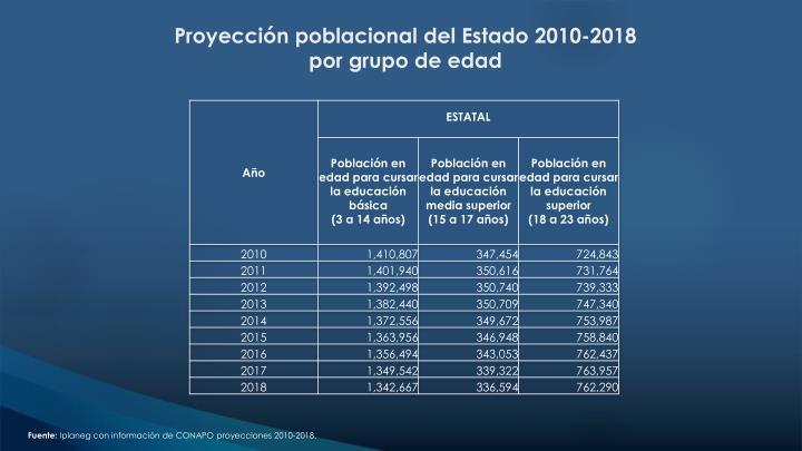 Proyección poblacional del Estado 2010-2018