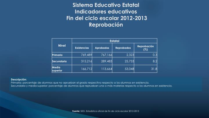 Sistema Educativo Estatal