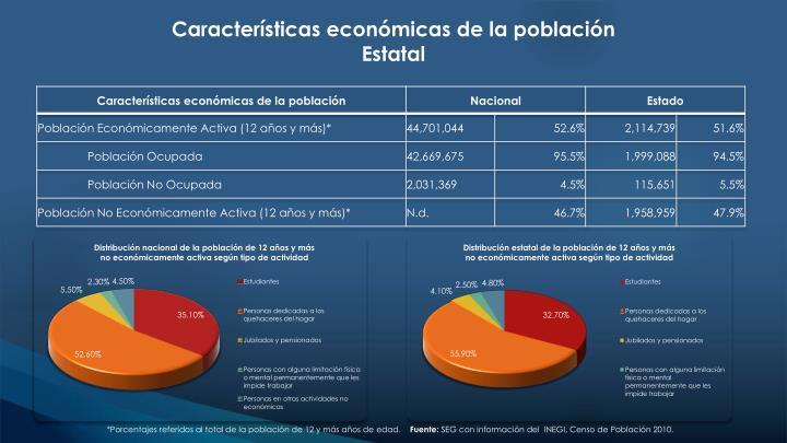 Características económicas de la población