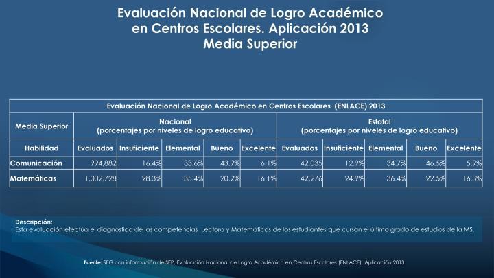 Evaluación Nacional de Logro Académico