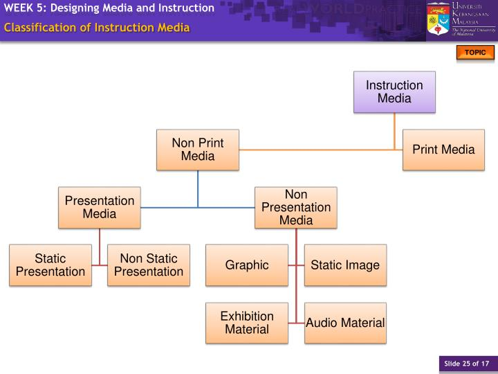 Classification of Instruction Media