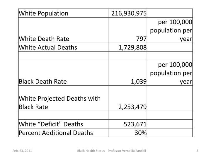 2008 World Health Organization and 2008 Health, United States