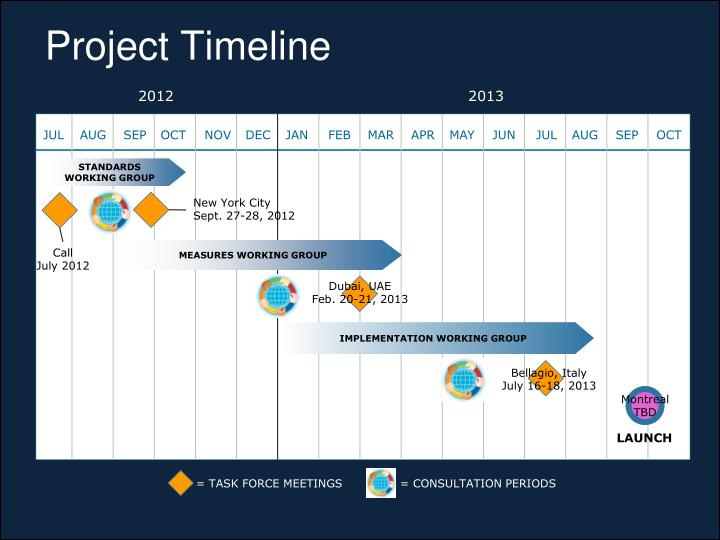 Project Timeline