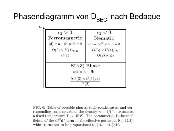 Phasendiagramm von D