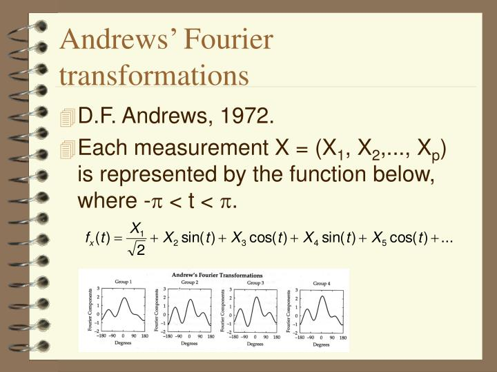 Andrews' Fourier transformations