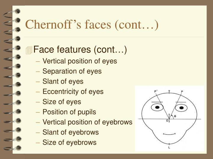 Chernoff's faces (cont…)