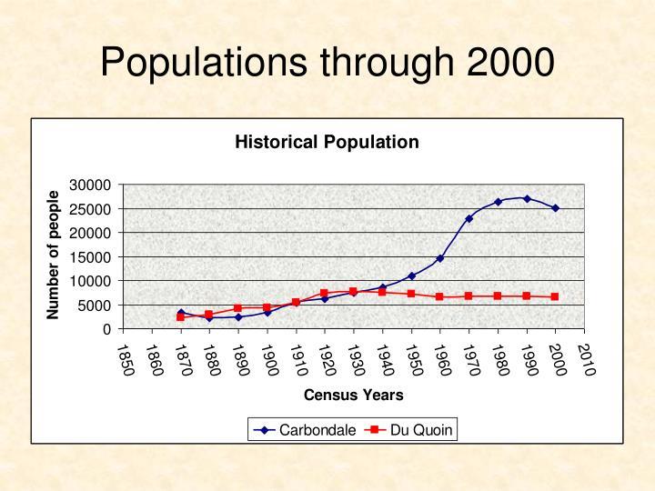 Populations through 2000