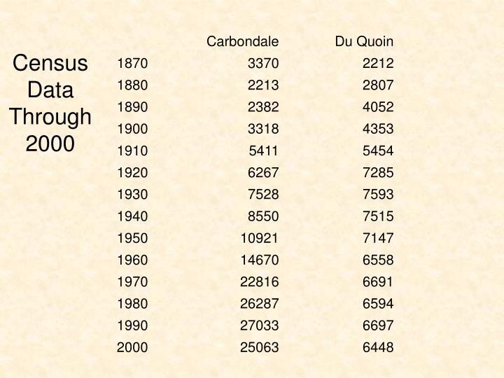 CensusData Through 2000