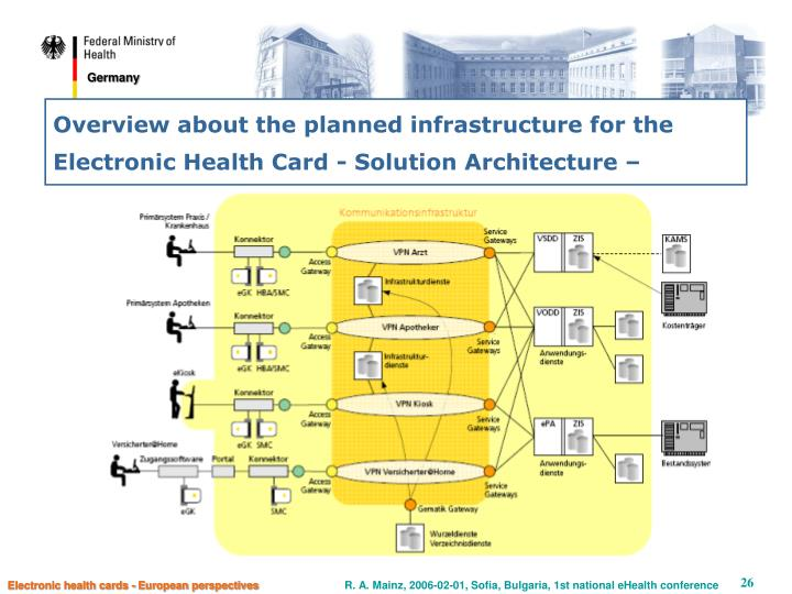 Overview about the planned infrastructure for the Electronic Health Card - Solution Architecture –
