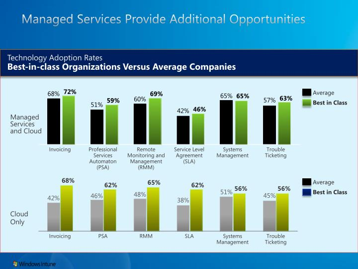 Managed Services Provide Additional Opportunities