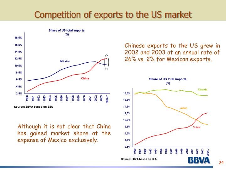 Competition of exports to the US market