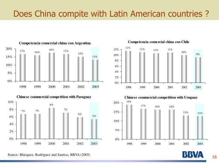 Does China compite with Latin American countries ?