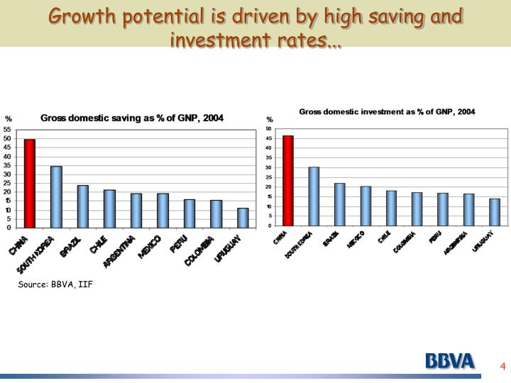 Growth potential is driven by high saving and investment rates...