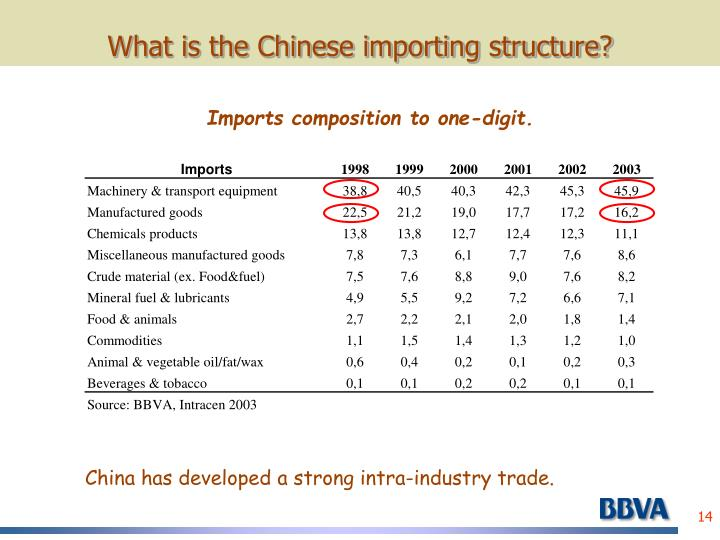 What is the Chinese importing structure?