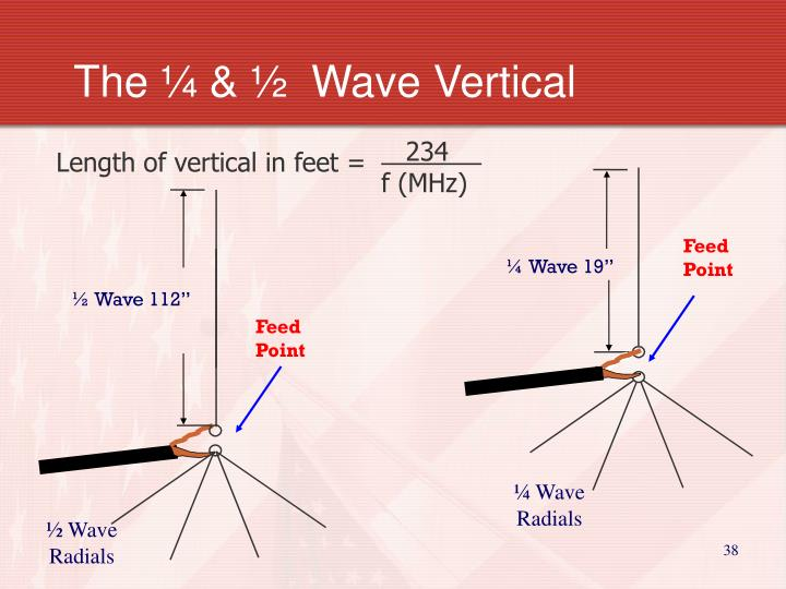 The ¼ & ½  Wave Vertical