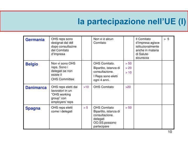la partecipazione nell'UE (I)