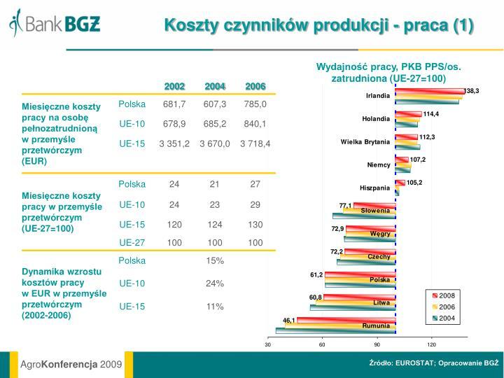 Koszty czynników produkcji - praca (1)